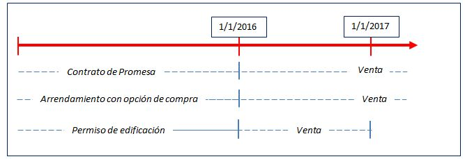 vigencia art 2 reforma tributaria